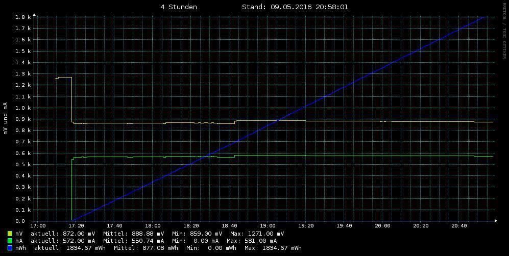 Der Jungfernflug dauerte 304 min, dabei wurden 2,487 mWh erzeugt.