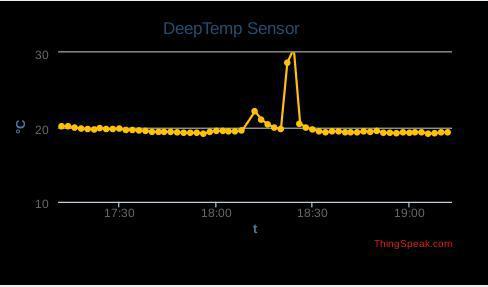 Datenübertragung und Visualisierung auf dem ThingSpeak Server.